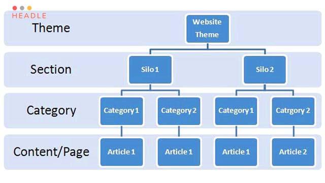 cấu trúc website là phần quan trọng trong thủ thuật seo