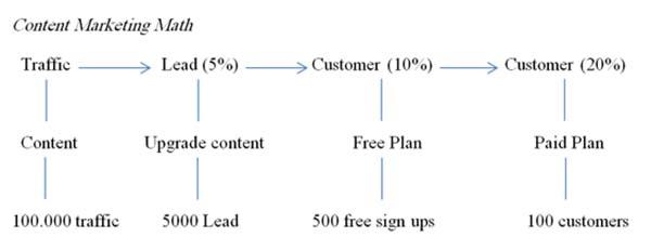 Content cho doanh nghiệp từ chiến lược đến thực thi