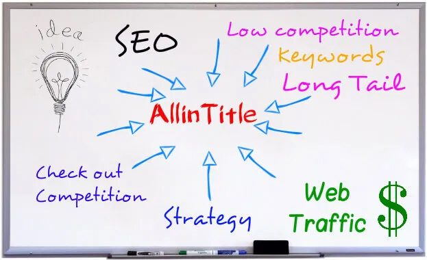 """Allintitle là gì ? Sử dụng cấu trúc """"Allintitle"""" sao cho hiệu quả"""