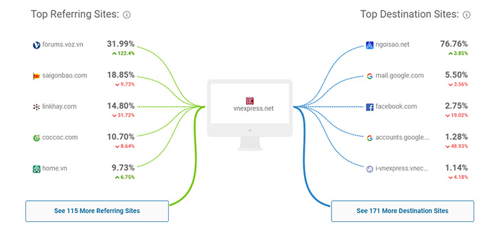 Nguồn truy cập vào ra của similar web