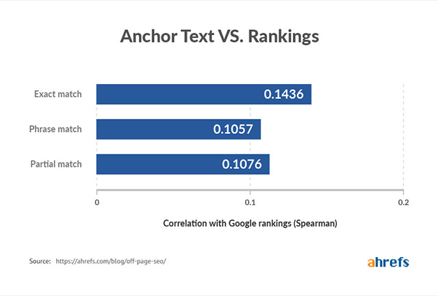 anchor text với ranking