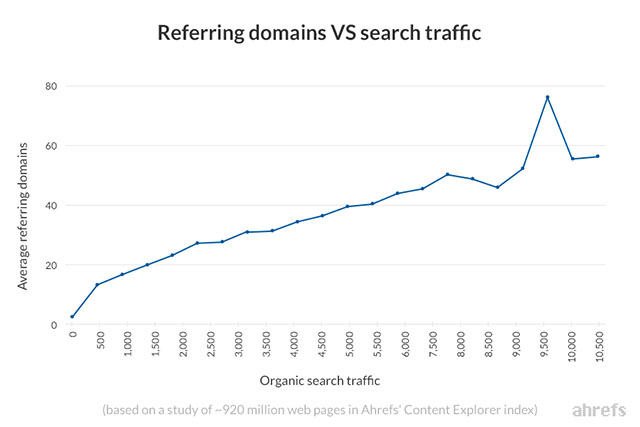 reffering domain với traffic