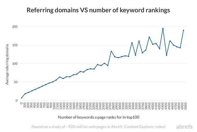 reffering domain