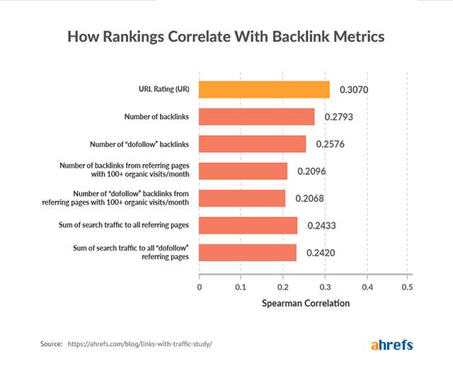 số liệu backlink ranking