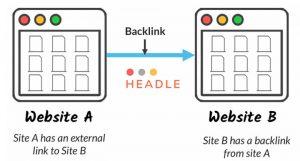 Hướng dẫn cách đi backlink hiệu quả dành cho người mới