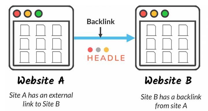 Hướng dẫn cách đi backlink dành cho người mới năm 2020