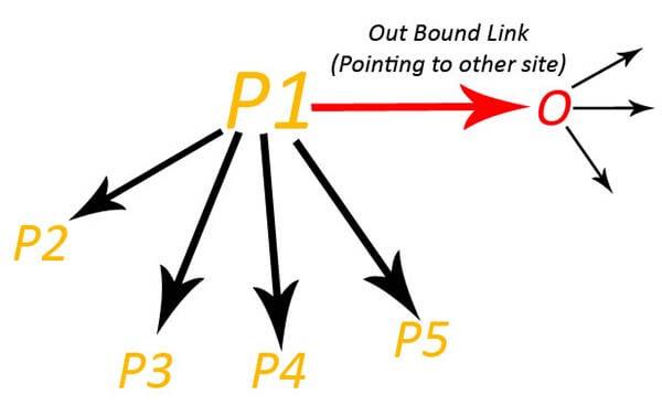 outbound link là gì ?