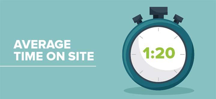 Time on site là gì? 5 Cách tăng time on site hiệu quả