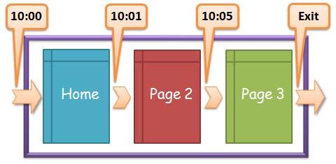 time on site là gì