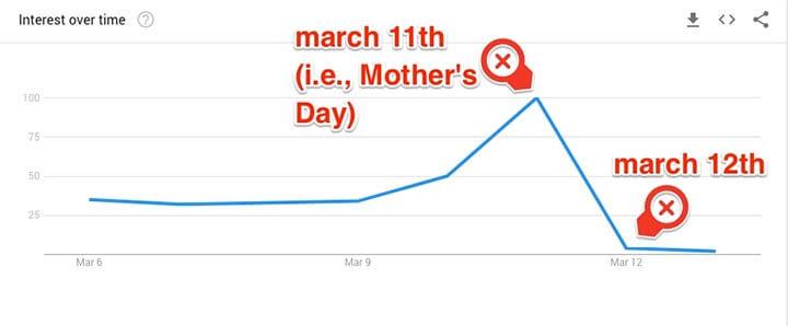 google trends ngày của mẹ