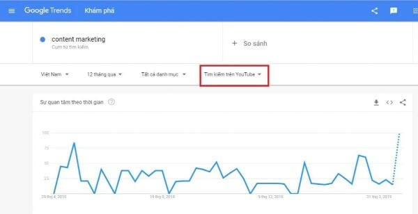 google trends từ khóa youtube
