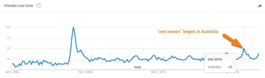 google trends xu hướng