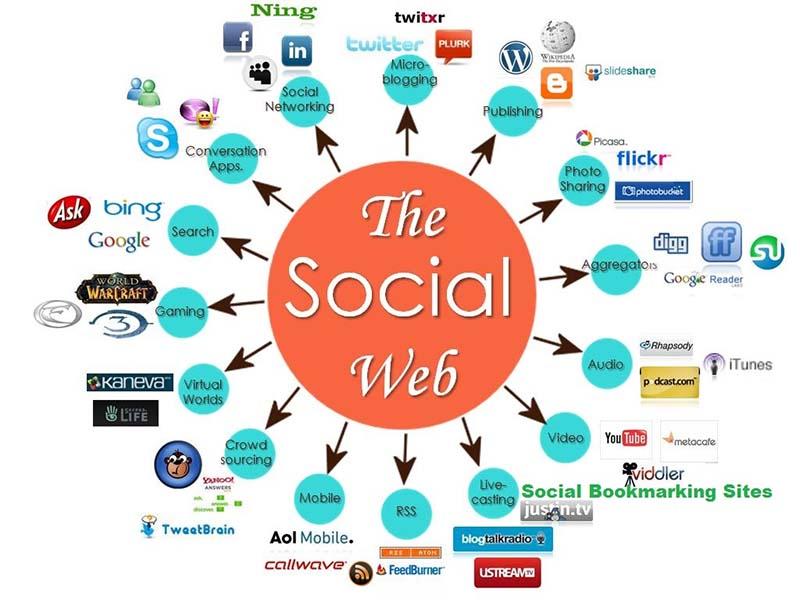 backlink social profile