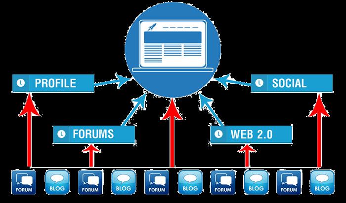 hệ thống backlinks đa tầng